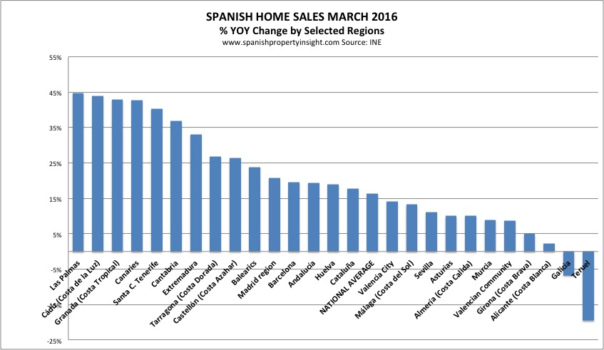 Spanish real estate sales by region