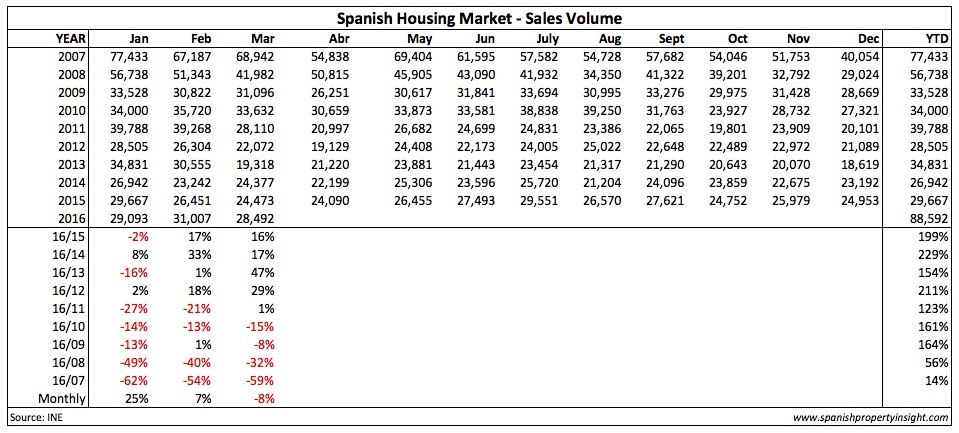 real estate sales in spain all years