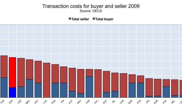 Transaction costs on property, Spain and other OECD countries.