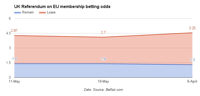 brexit referendum betting odds and spanish property market