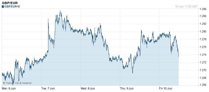 EUR/GBP. Source Yahoo.co.uk
