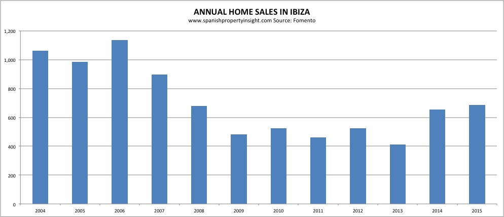 ibiza property sales