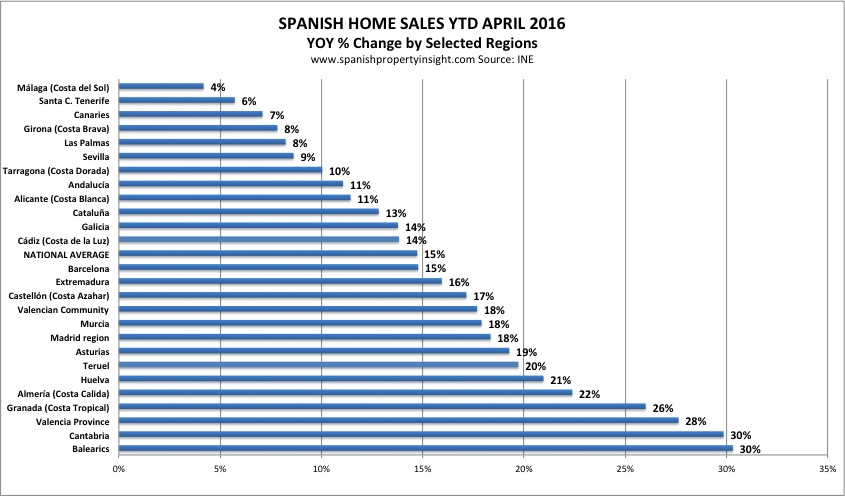 spanish property sales by region