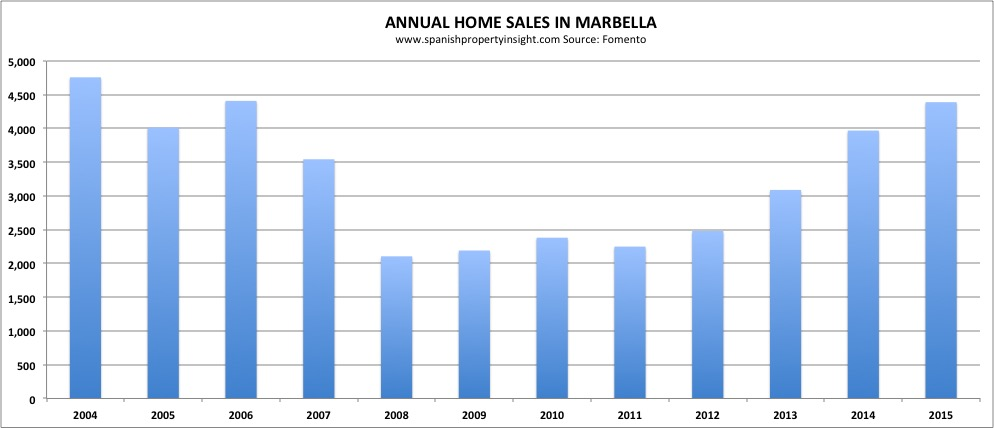 home sales in marbella