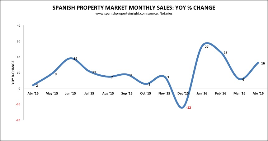 spanish property sales