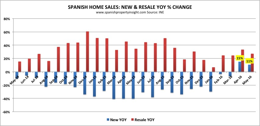 Spanish property sales market