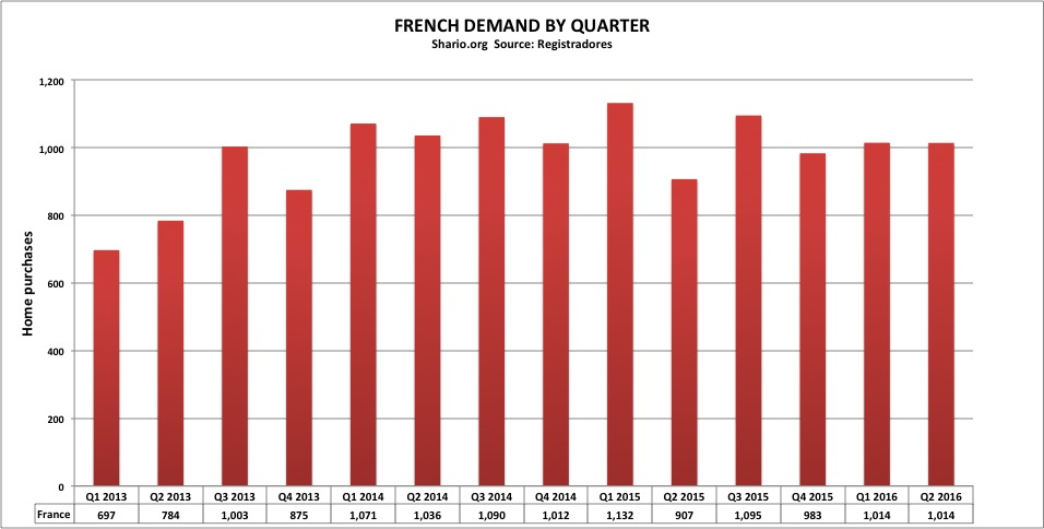 sh-registradores-french-demand-quarterly-q2-2016