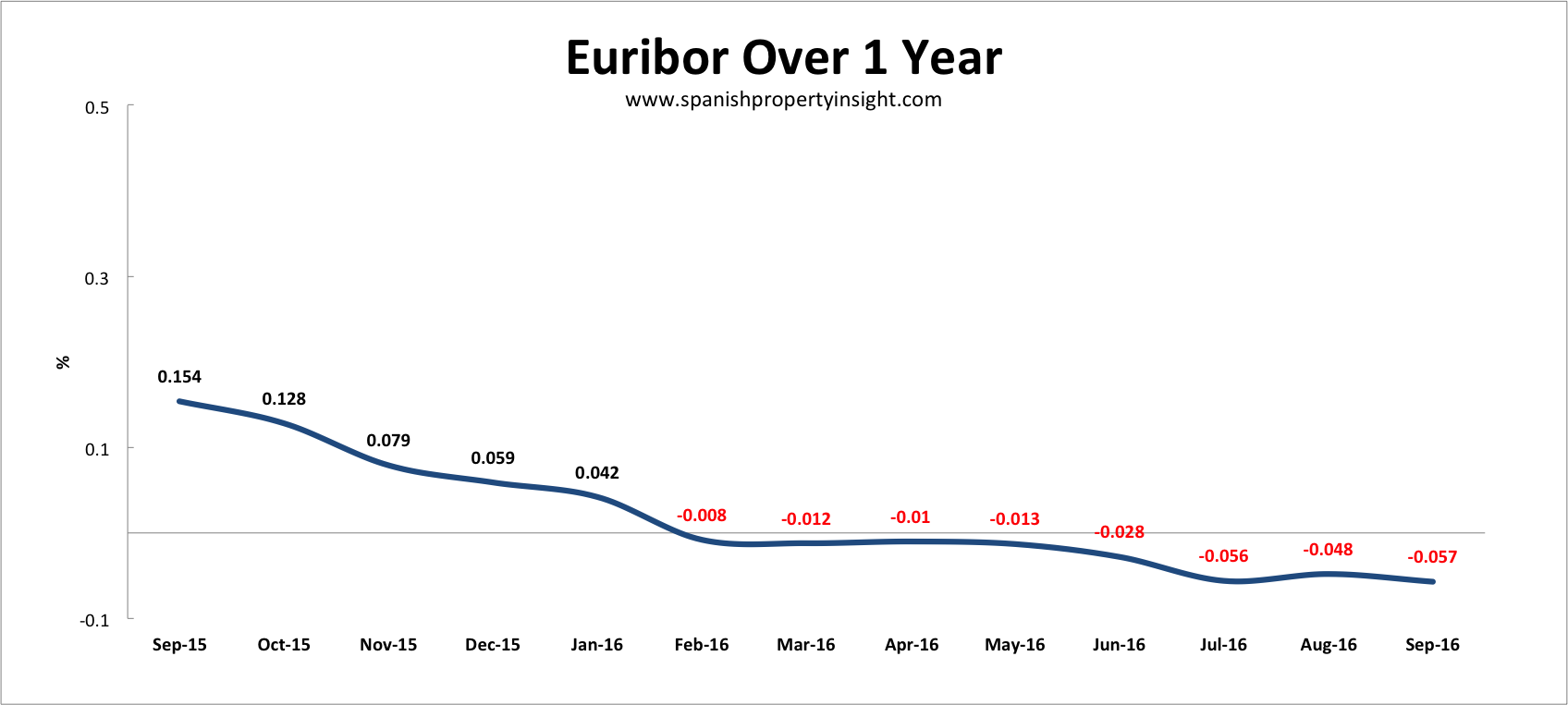 spanish mortgage rates euribor