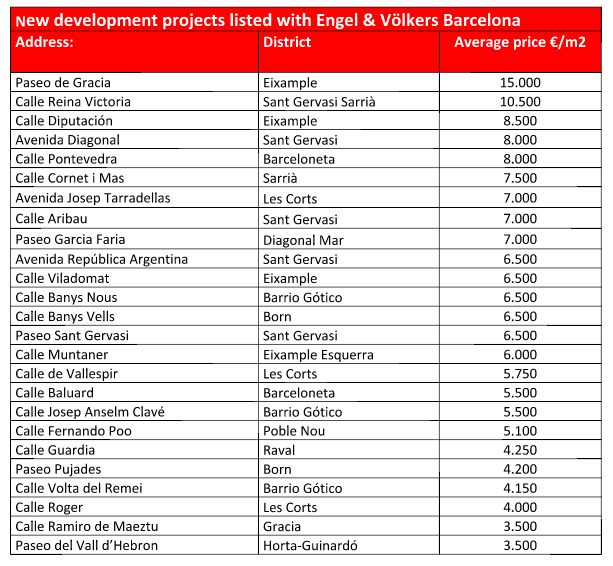 ev-new-dev-prices-barcelona