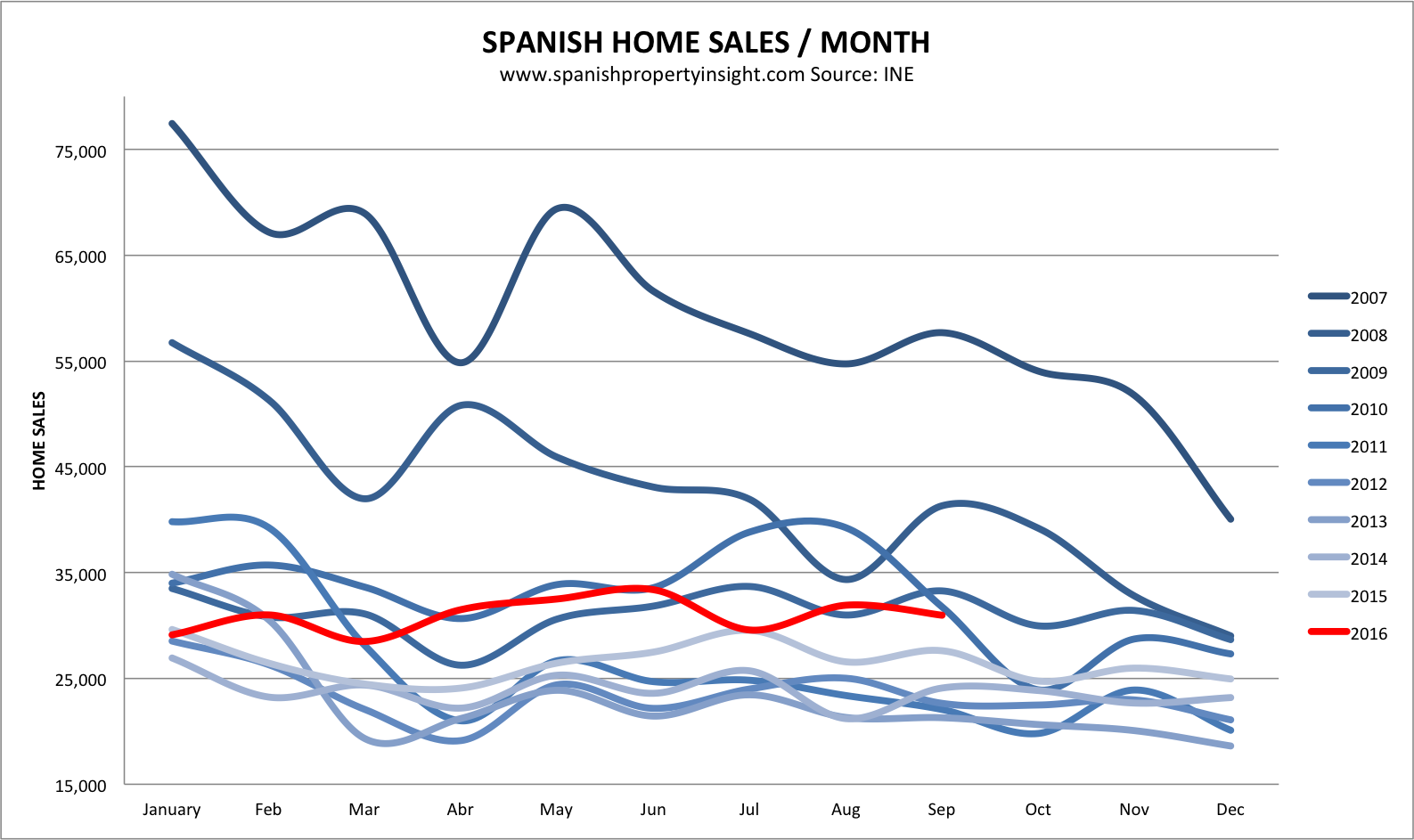 spanish property market sales