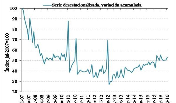 Spanish property market by sales volume. July 2007 = 100. Source: Notaries.