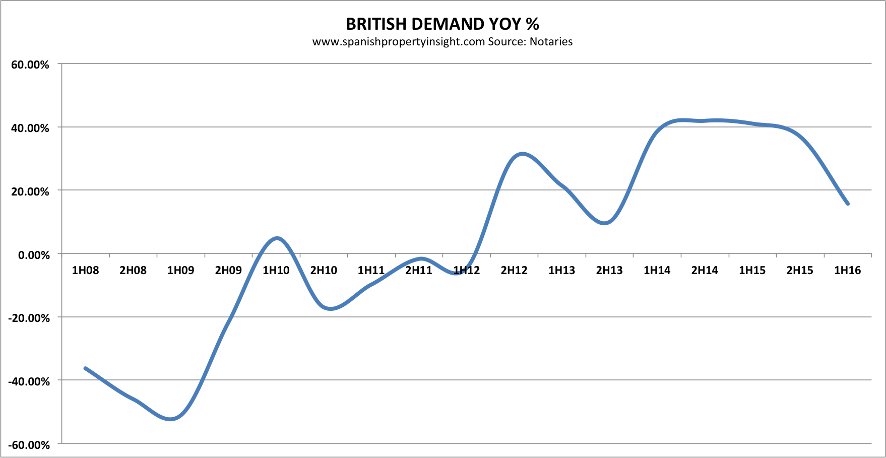 notaries-uk-demand-yoy-1h-2016