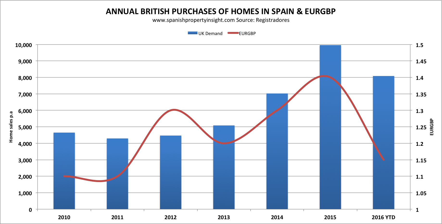 spanish property british demand brexit