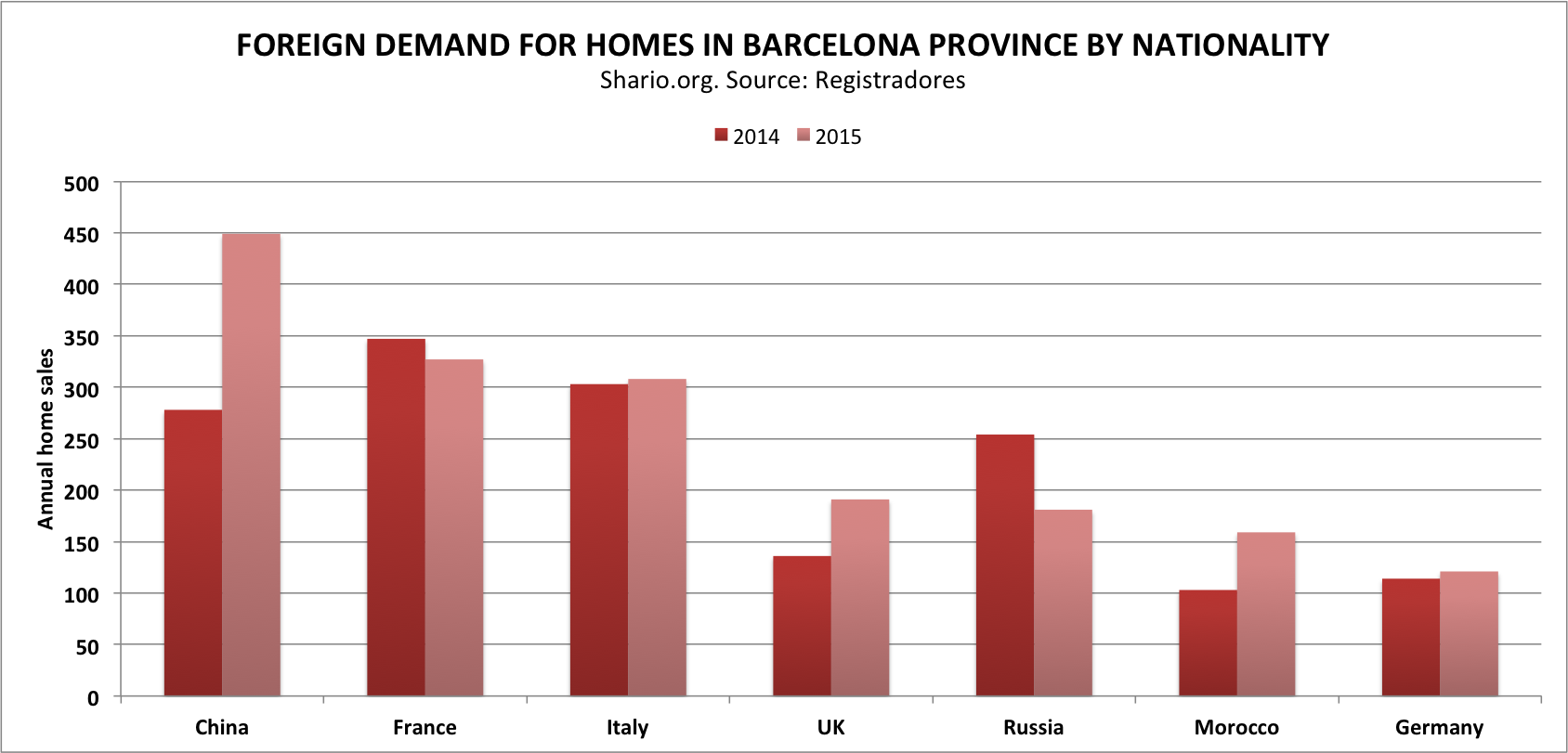 foreign demand for property in barcelona
