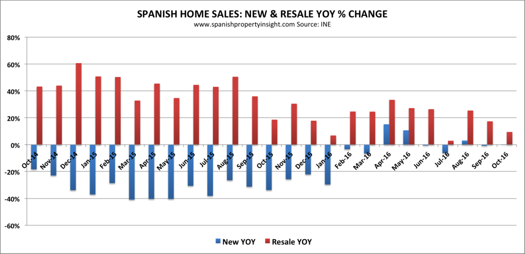 spanish property market home sales