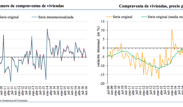 Annualised % change. Spanish Home sales (left), house prices (right). Source: Notaries
