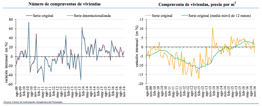 spanish house prices and sales