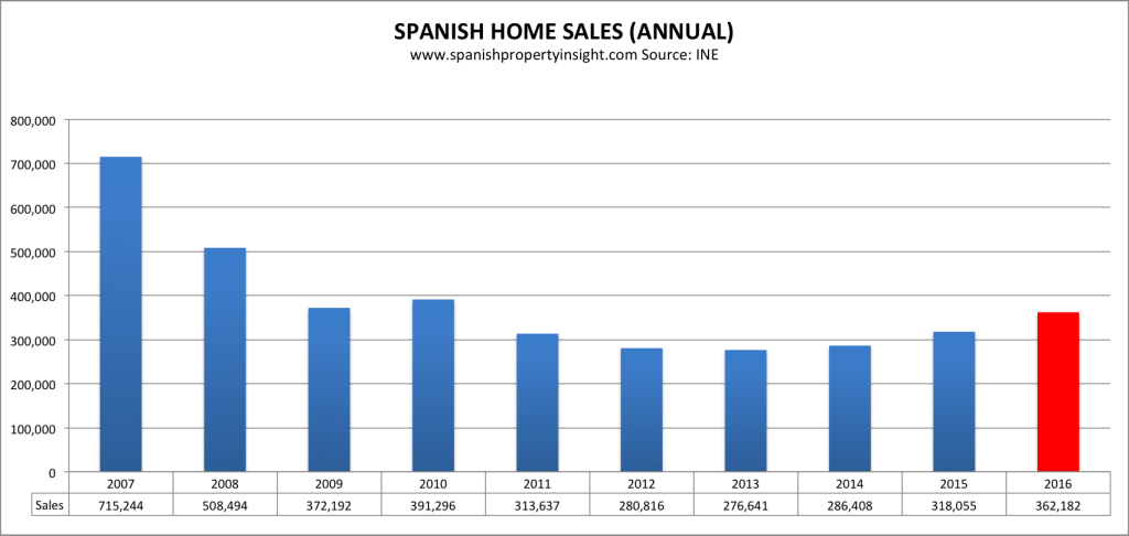 spanish property market home sales 2016