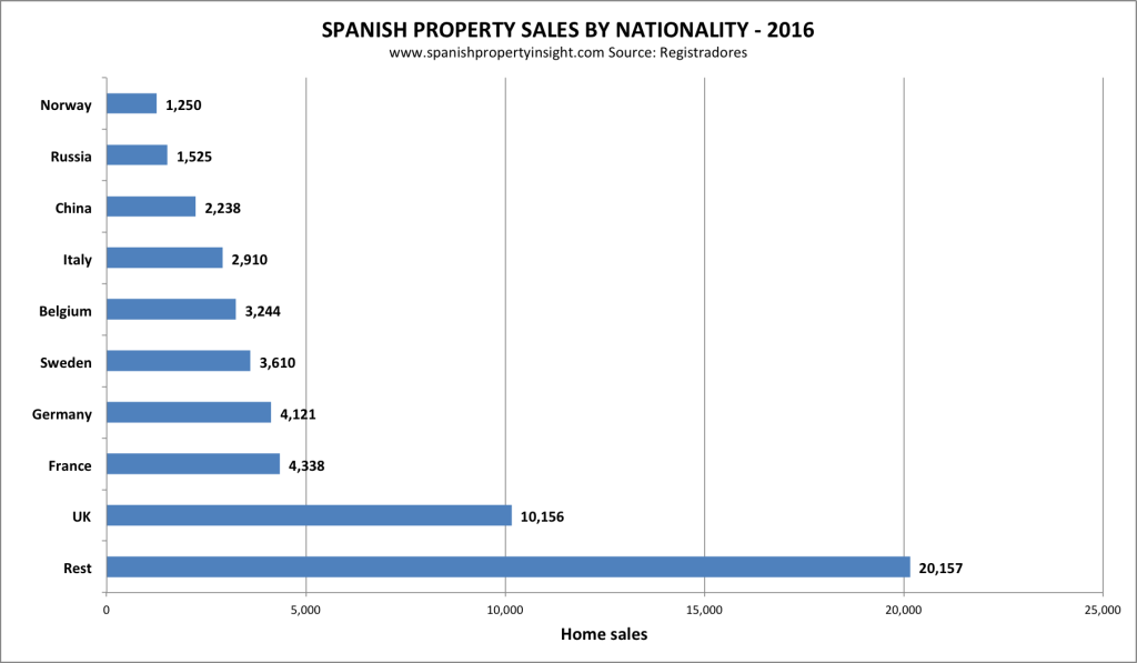 foreign demand for property in spain by nationality and market share
