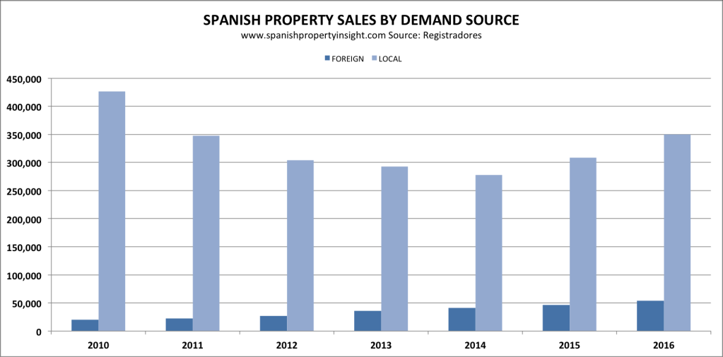 spanish property sales 2016