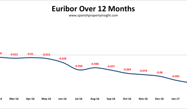 spanish mortgage euribor interest rate february 2017