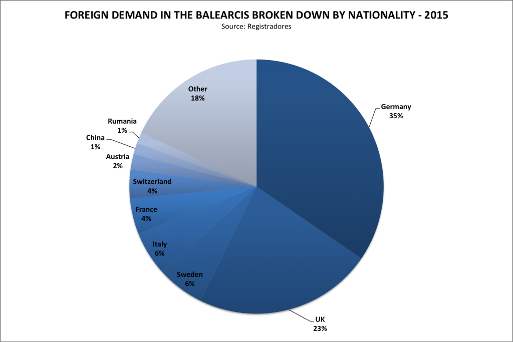 foreign demand for property in the Balearics spain