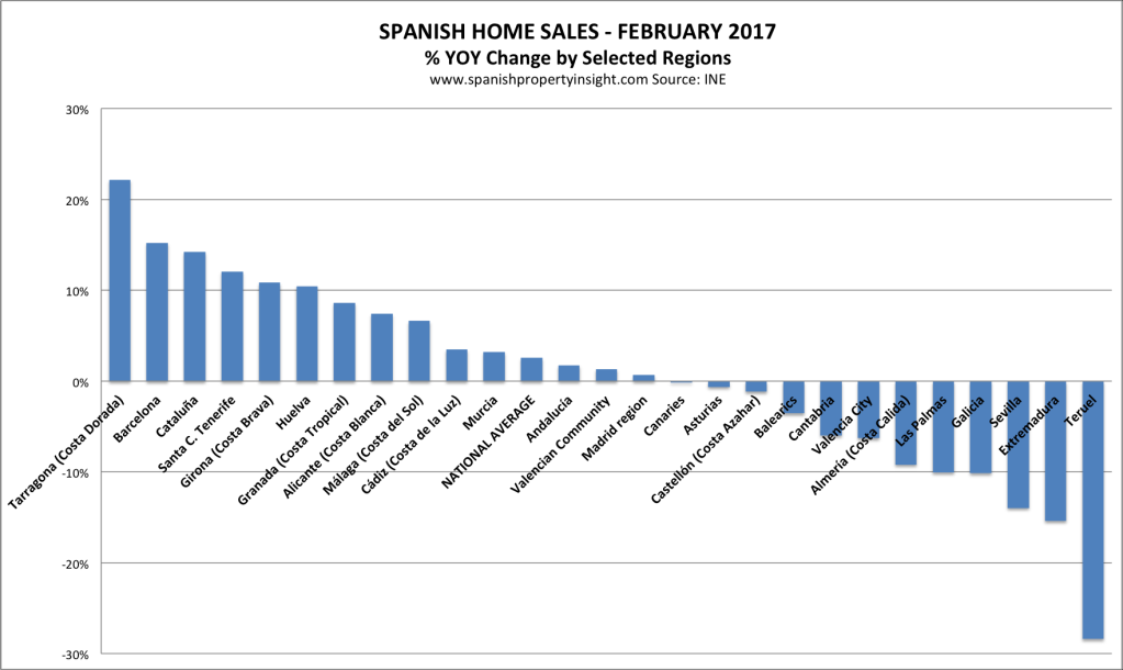 spanish property market february 2017 home sales