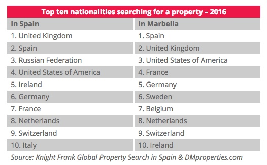diana morales properties top ten nationalities searching for property for sale in marbella 2016