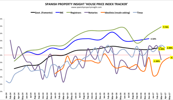 spanish house prices may 2017