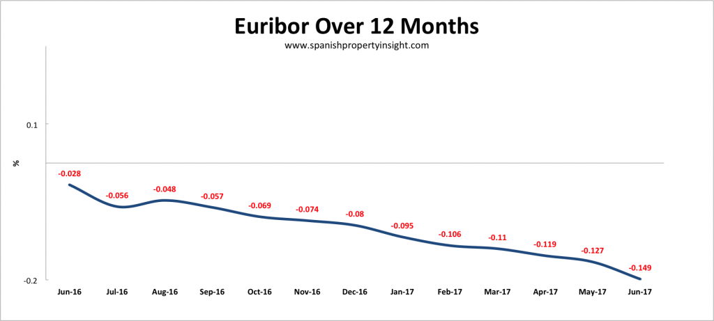 euribor spanish mortgage june 2017