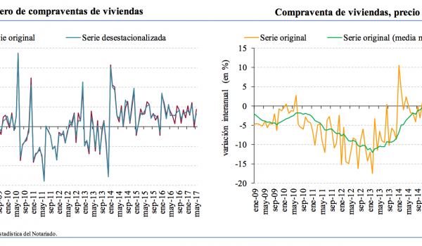 Annualised change in Spanish home sales (left) and house prices in €/m2 (right)