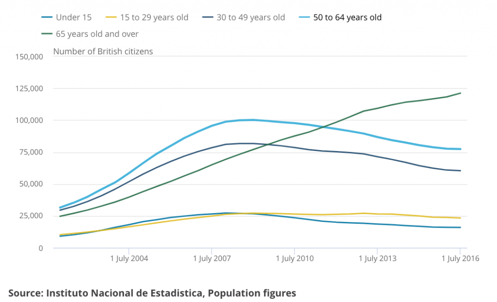 British expats in Spain population by age group 2016