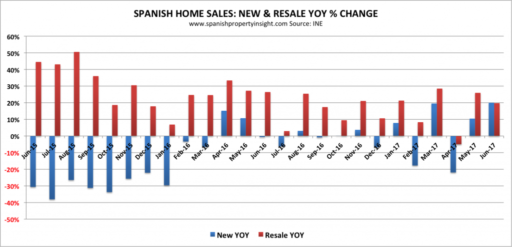 new and resale spanish property sales June 2017