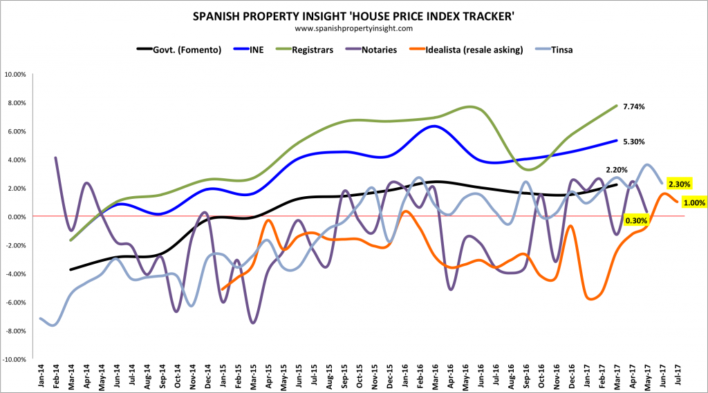 spanish house price index tracker july 2017