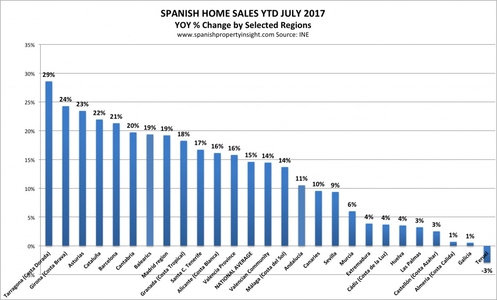 spanish property market homes sales july 2017