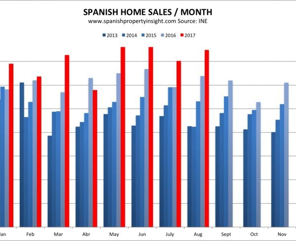 spanish property market home sales august 2017