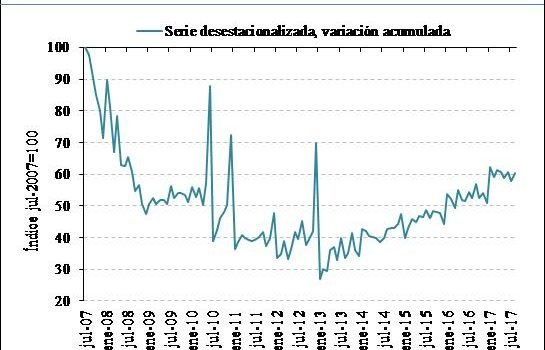 Spanish home sales index, July 2007 = 100. Source. Association of Spanish Notaries