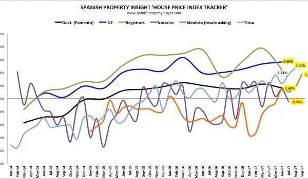 spanish house price data in september 2017