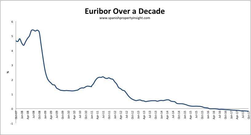 euribor interest rates spanish mortgage october 2017