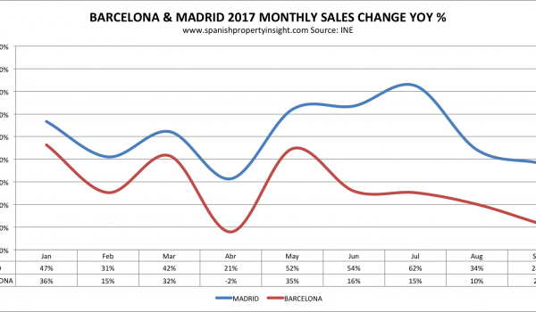 home sales barcelona madrid 2017