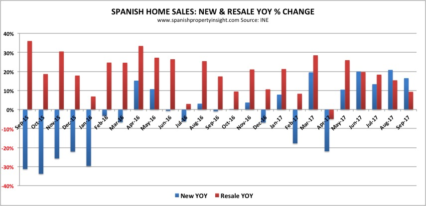 spanish property market sales september 2017