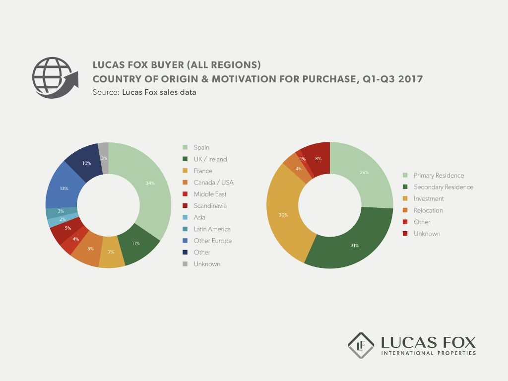 lucas fox demand for property in spain broken down by nationality and motivation