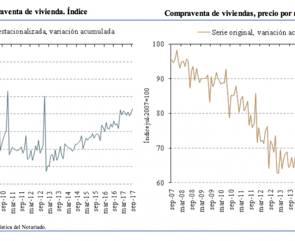 spanish home sales and house prices