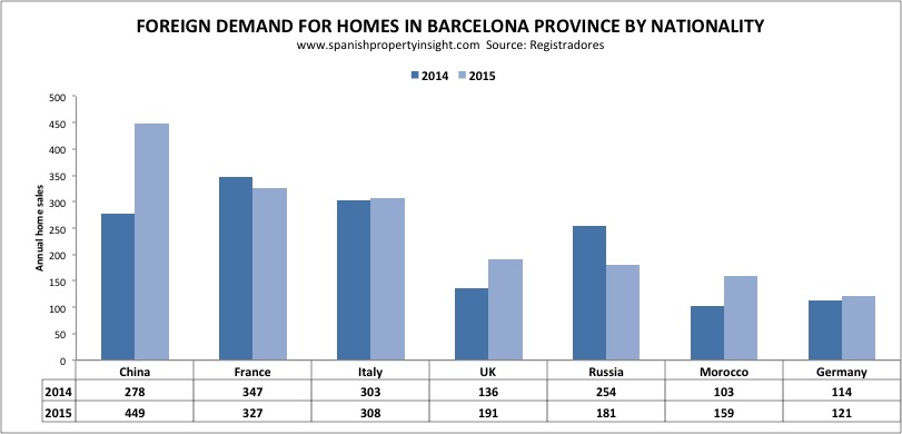 chinese demand for property in barcelona golden visa