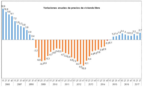 Spanish house price index from Fomento, based on valuations. Nominal prices