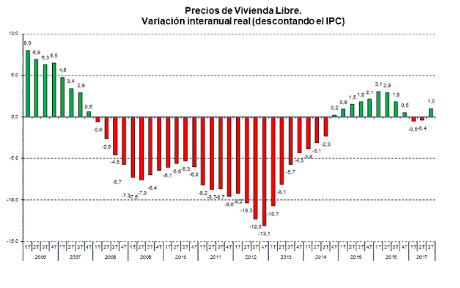 Spanish house price index from Fomento, based on valuations. Real prices
