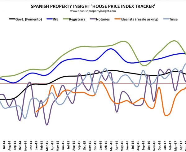 spanish house prices november 2017
