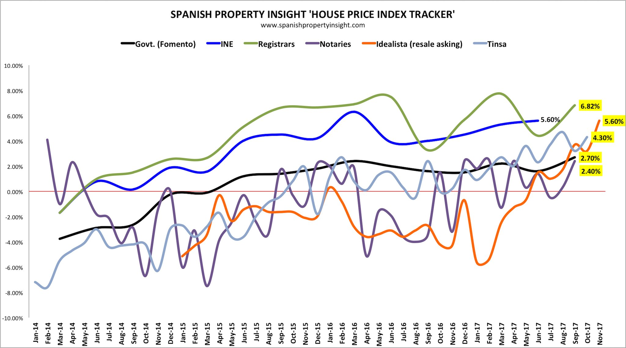 Spanish house price data published in November 2017 on