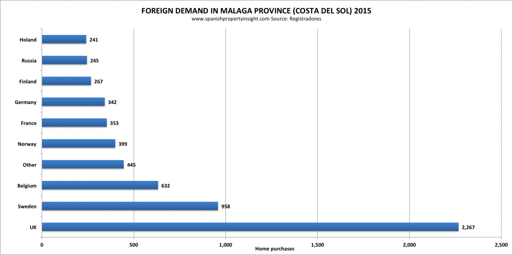 foreign demand for spanish property in malaga province costa del sol andalusia