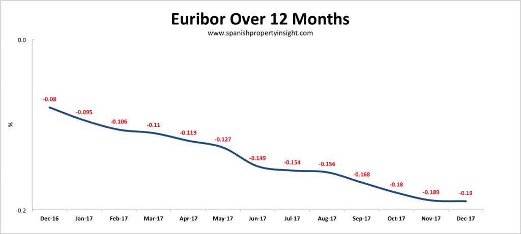 euribor spanish mortgage interest rates